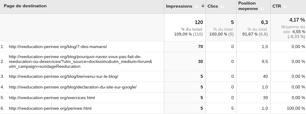 pages destination google analytics