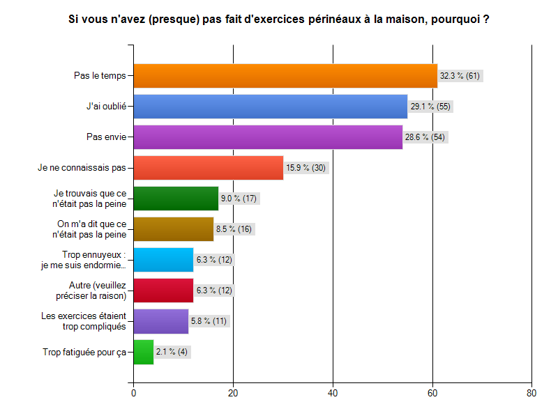 surveymonkey-resultat-exercices-perinee-pourquoi