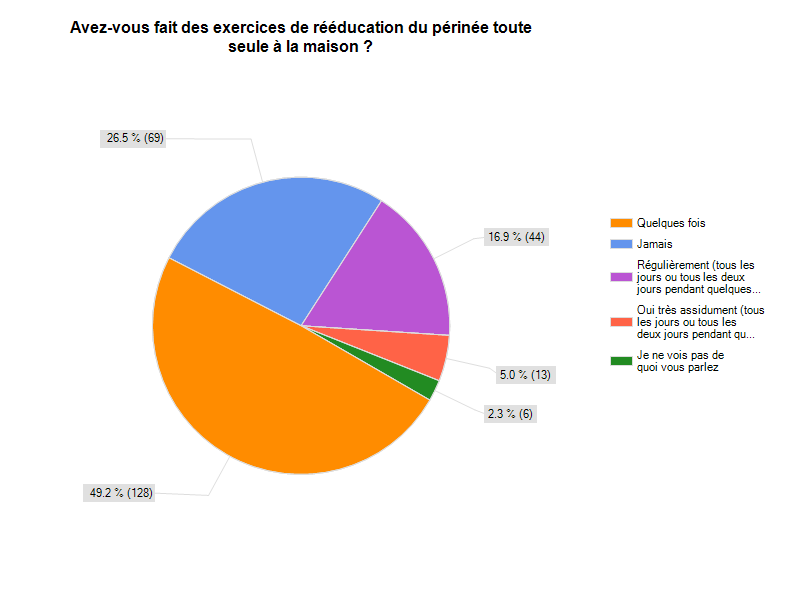 surveymonkey-sondage-resultat-exercices-perinee