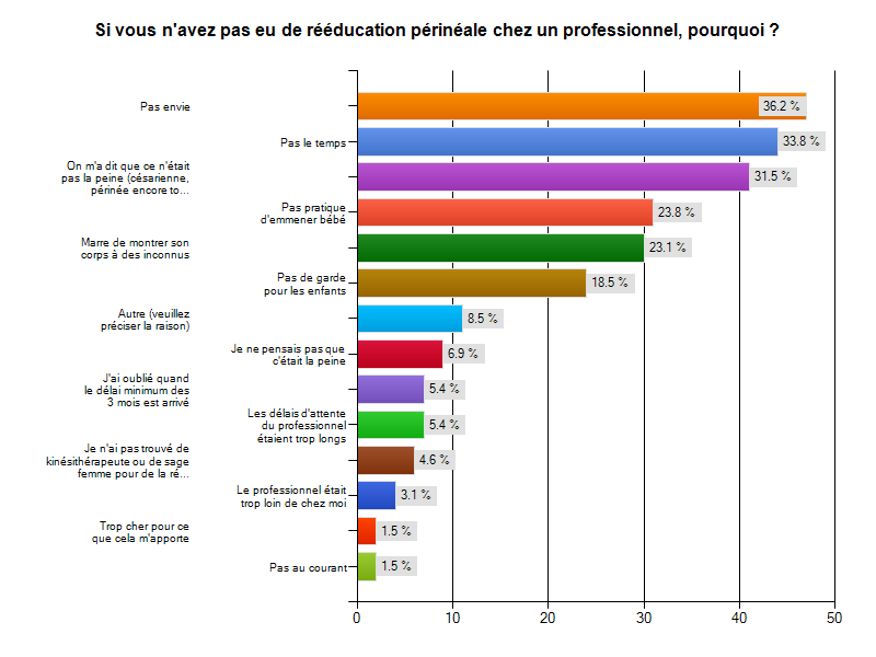 surveymonkey-sondage-resultat-reeducation-perinee-pourquoipas