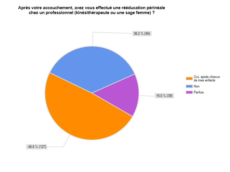 surveymonkey-sondage-resultat-reeducation-perinee