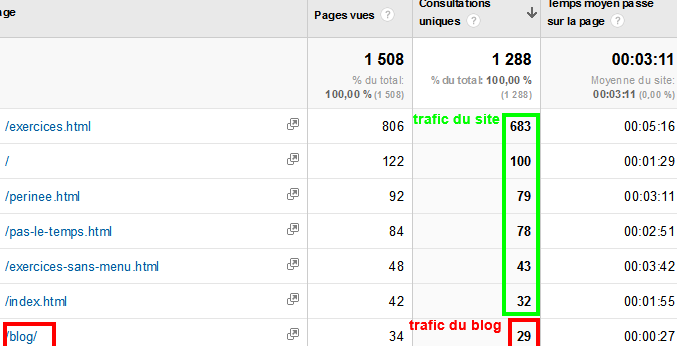 trafic-site-vs-blog
