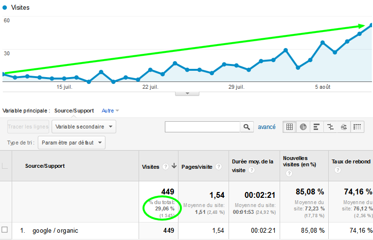 google-analytics-provenance-google-seo