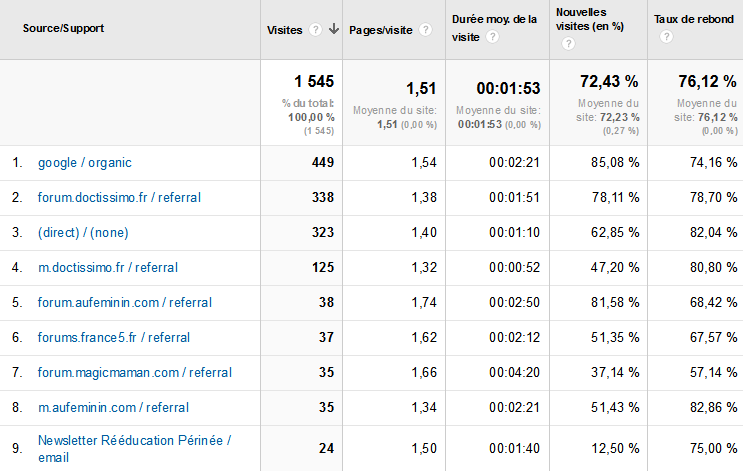 google-analytics-trafic-2013-08