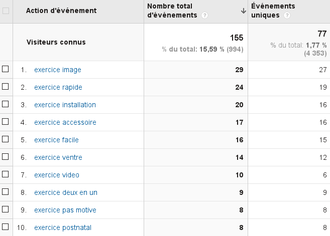 google-analytics-visites-connues-quel-exercice