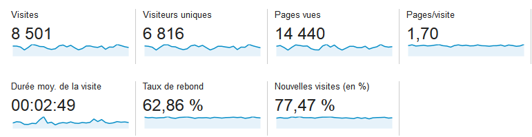 google-analytics-audience-apres-5-mois